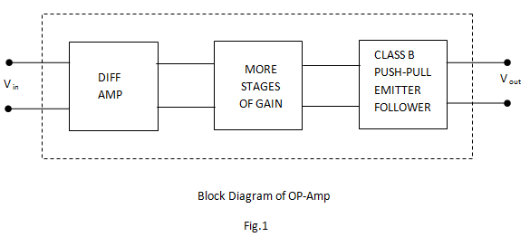 block diagram of operational amplifier – comvt, Wiring block