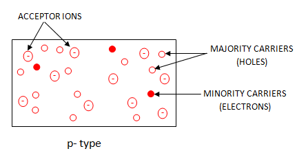 p type and n type semiconductor pdf