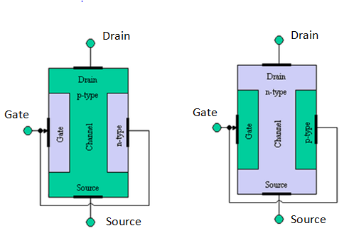 Explain the construction and working of a jfet what is the 901 ccuart Choice Image