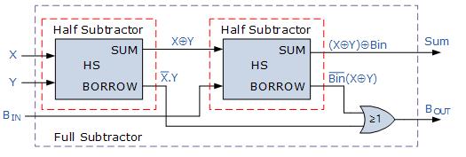 Binary Subtractor  U2013 Electronics Post