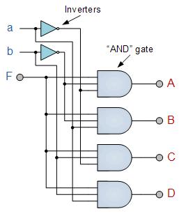 logic diagram of 1 to 4 demultiplexer multiplexer and de multiplexer  multiplexer and de multiplexer