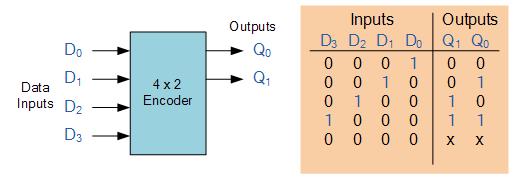 Binary Encoder And Decoder  U2013 Electronics Post