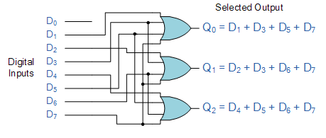 binary encoder and decoder  digital encoder using logic gates