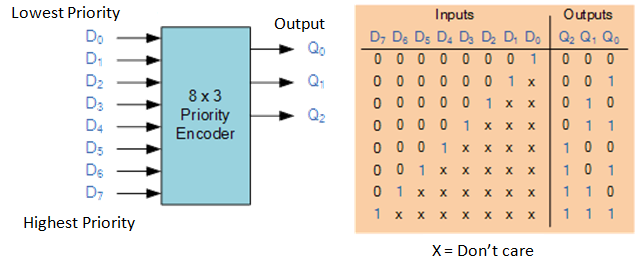 Binary Encoder And Decoder Electronics Post