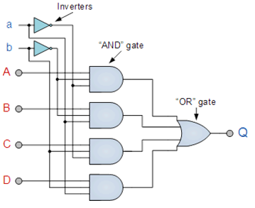 Multiplexer and De-Multiplexer