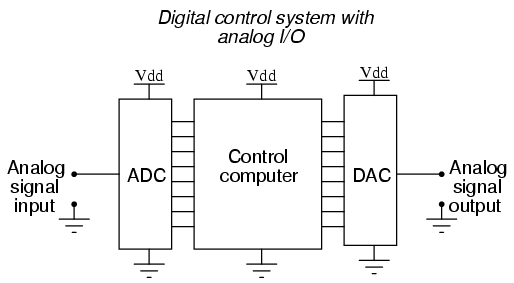 Analog To Digital And Digital To Analog Converters Electronics Post