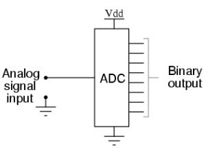 A to D converter block diagram