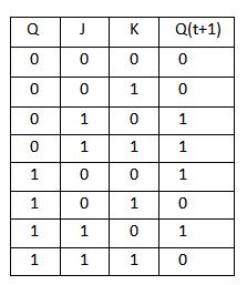 JK flipflop truth table