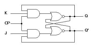 jk flip flop truth table and circuit diagram