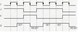 master slave flip flop timing diagram