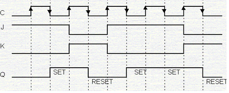 Flip-Flops – Electronics Post