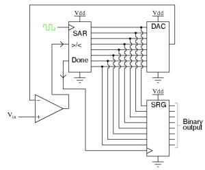 succesive approximation type ADC