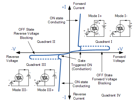 Excellent Sketch The V I Characteristics Of Triac Describe Some Of Its Wiring 101 Akebretraxxcnl