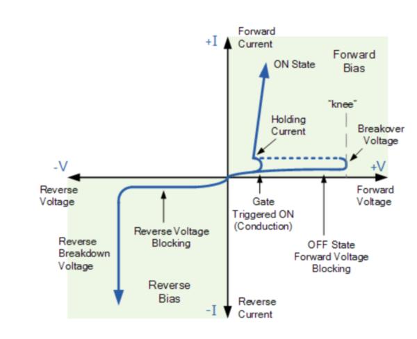 V-I Characteristics of SCR
