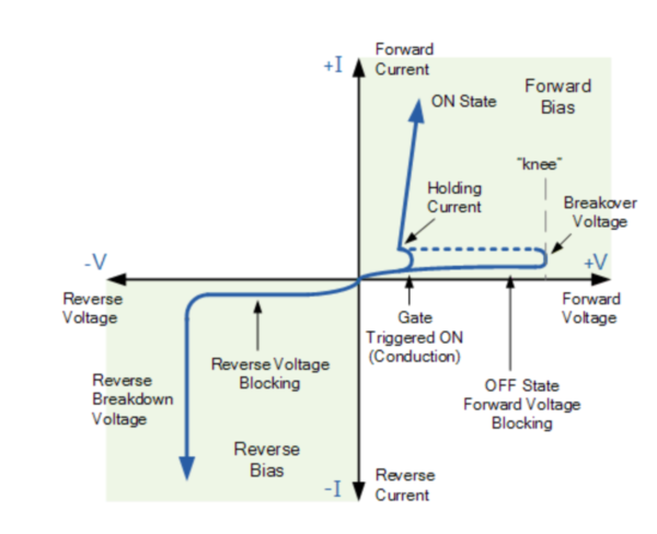 v i characteristics of scr explained in detail electronics postv i characteristics of scr