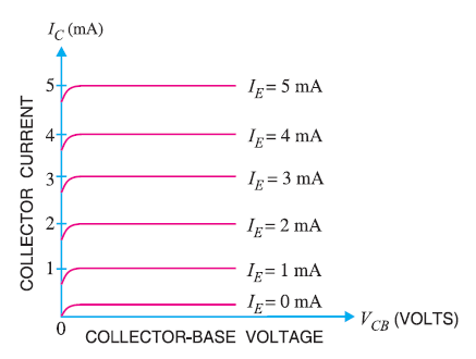 Output Characteristics of CB (Common Base ) Connectiona