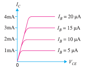 output characteristics for a CE (Common Emitter) circuit