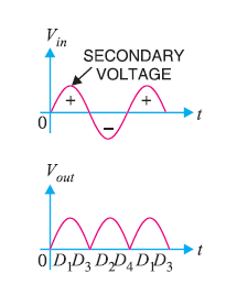 input and ouput waveform of fullwave bridge rectifier