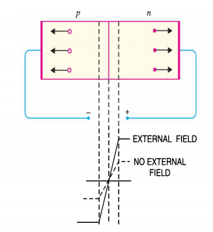 reverse biasing of pn junction diode