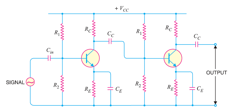 RC Coupled Transistor Amplifier