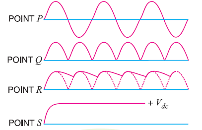 Waveform of Regulated Power supply