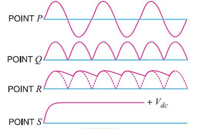 Waveform of Regulated Power supply