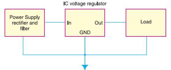 schematic symbol for a three-terminal IC voltage regulator.