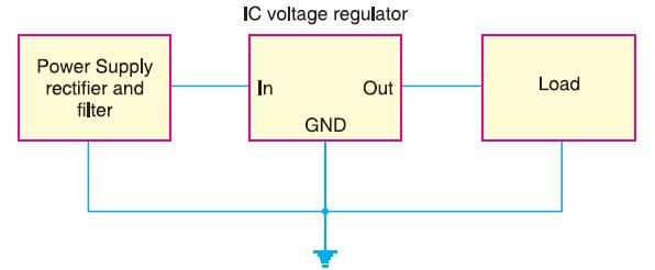 schematic symbol for a three-terminal IC voltage regulator.