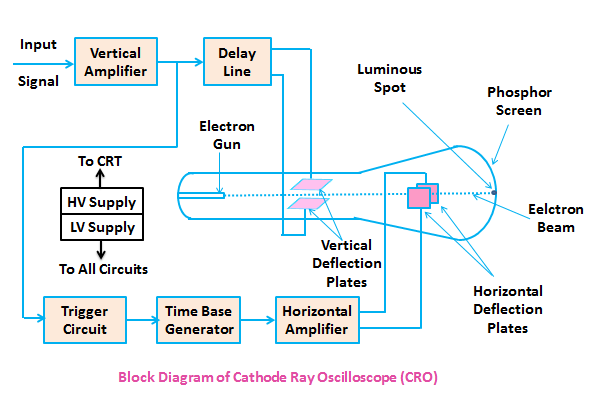cathode ray oscilloscope   cro     electronics postblock diagram of cathode ray oscilloscope  cro