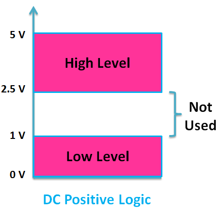 DC Positive Logic System