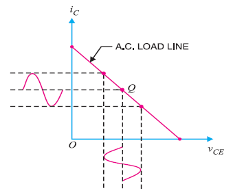 a.c. load line of class A amplifier
