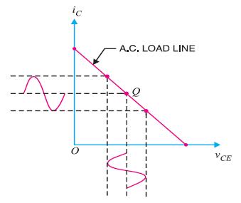 Class A , Class B & Class C Power Amplifier - Electronics Post