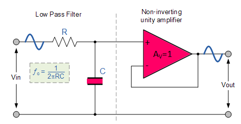 Describe the circuit and operation of an Active Low Pass Filter with ...