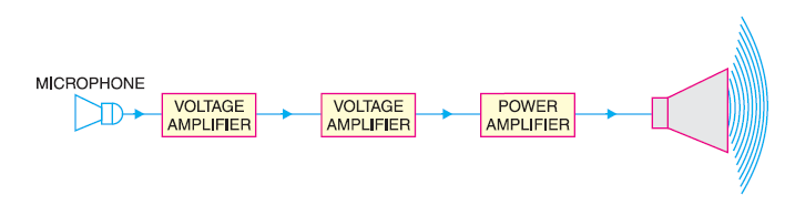 What is an audio power amplifier ? Explain the difference ...