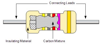 carbon film resistor 1