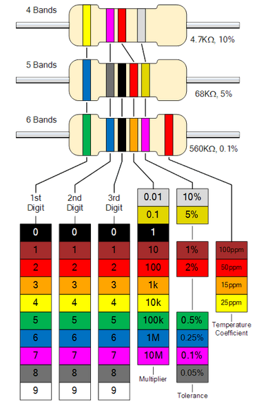 Resistor Color Code Electronics Post