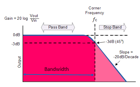 frequency response curve of Low pass filter