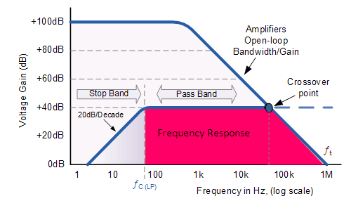 frequency response of active high pass filter