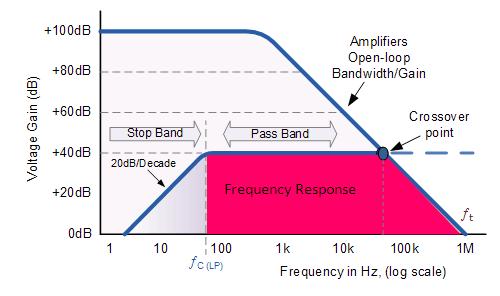 Op Amp Filter Circuit