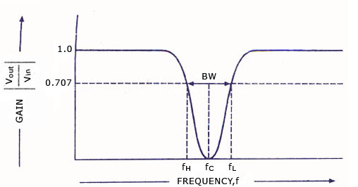 frequency response of band stop filter