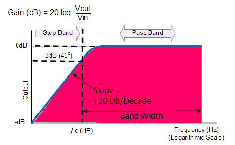 frequency response of high pass filter