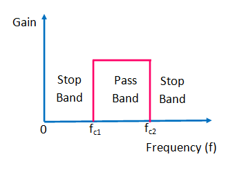 Frequency Response of ideal band pass filter
