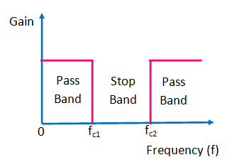 Frequency Response of ideal band stop filter