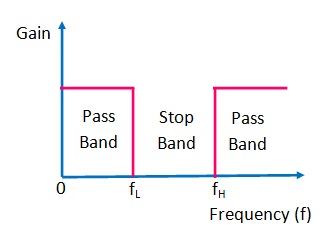 ideal band stop filter
