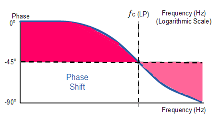 phase response of LPF
