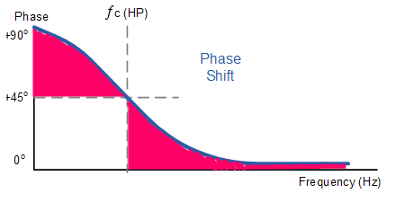 phase shift of HPF