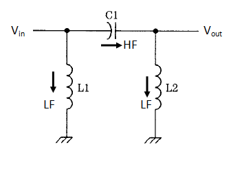 pi type high pass filter