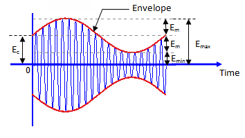 am wave for calculation of m
