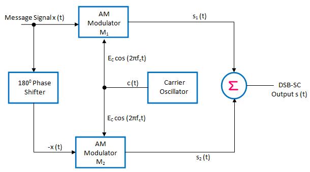 balanced modulator for DSB-SC generation