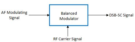 block diagram of balanced modulator